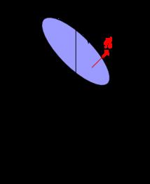 这里我们举例说明如何利用 Stokes 公式求鹤立是曲线积分。